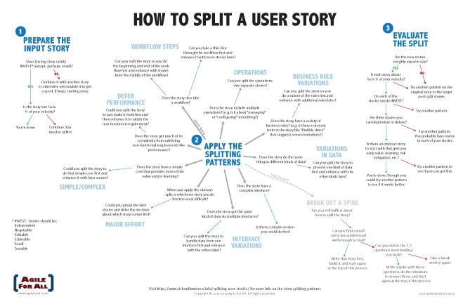 Story-Splitting-Flowchart-Thumbnail
