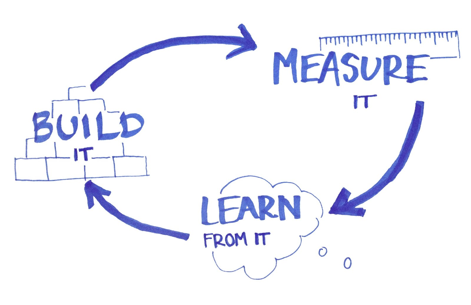 Build, measure, learn