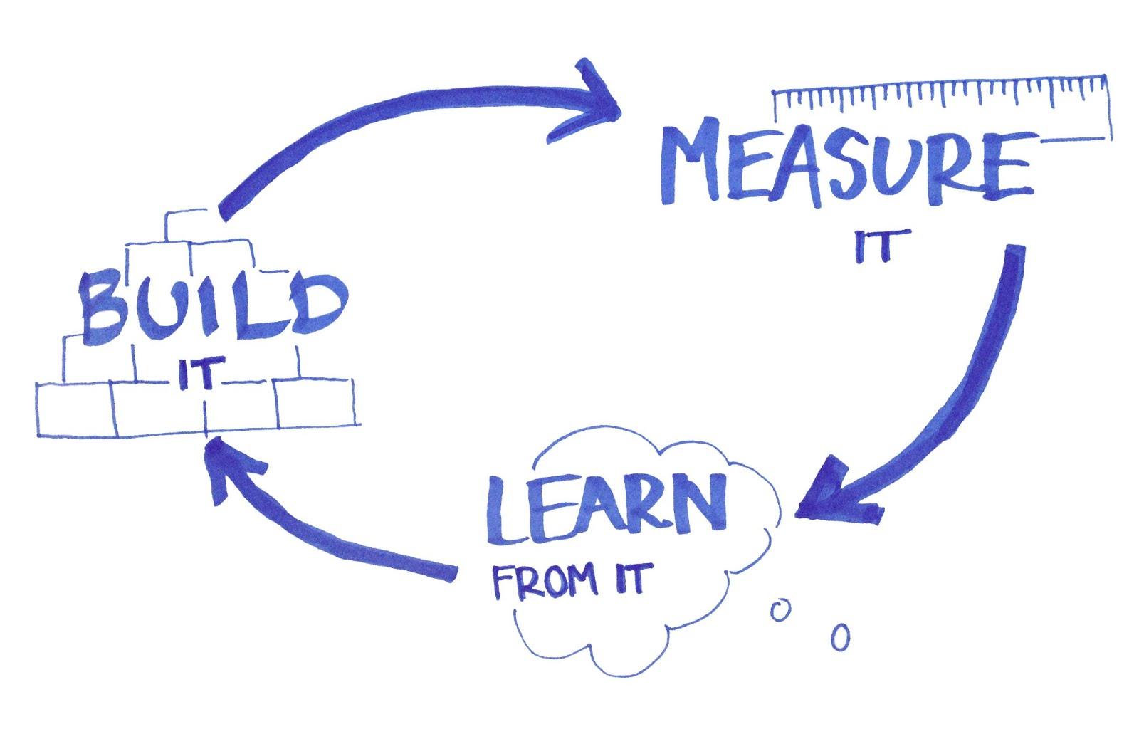 Build, measure, learn