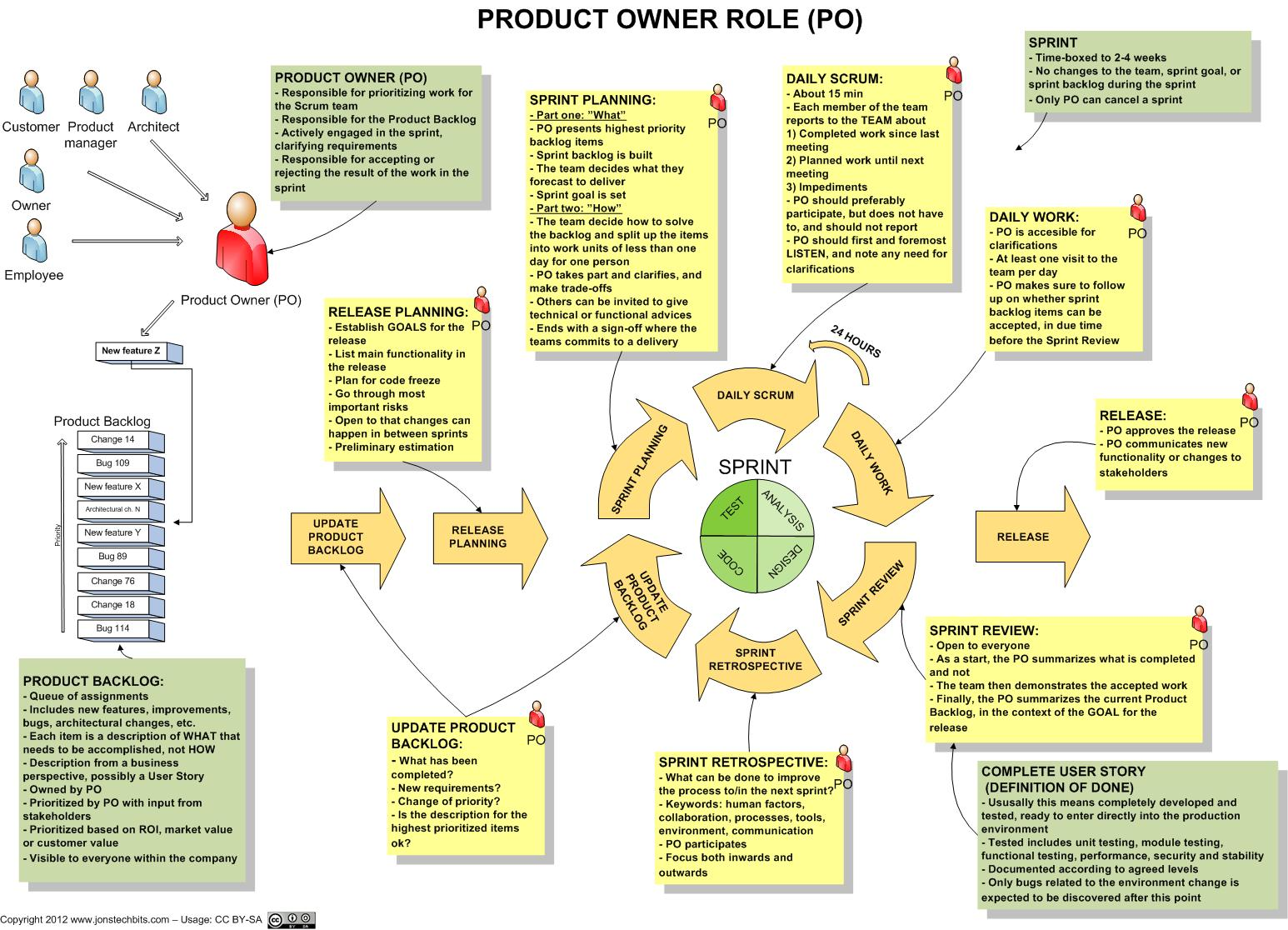 scrum-product-owner-role