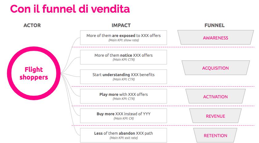 Slide di esempio sul funnel di vendita